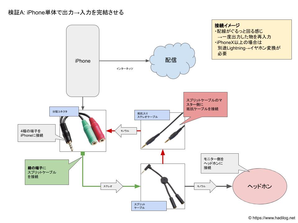 検証A: iPhone単体で出力→入力を完結させる」