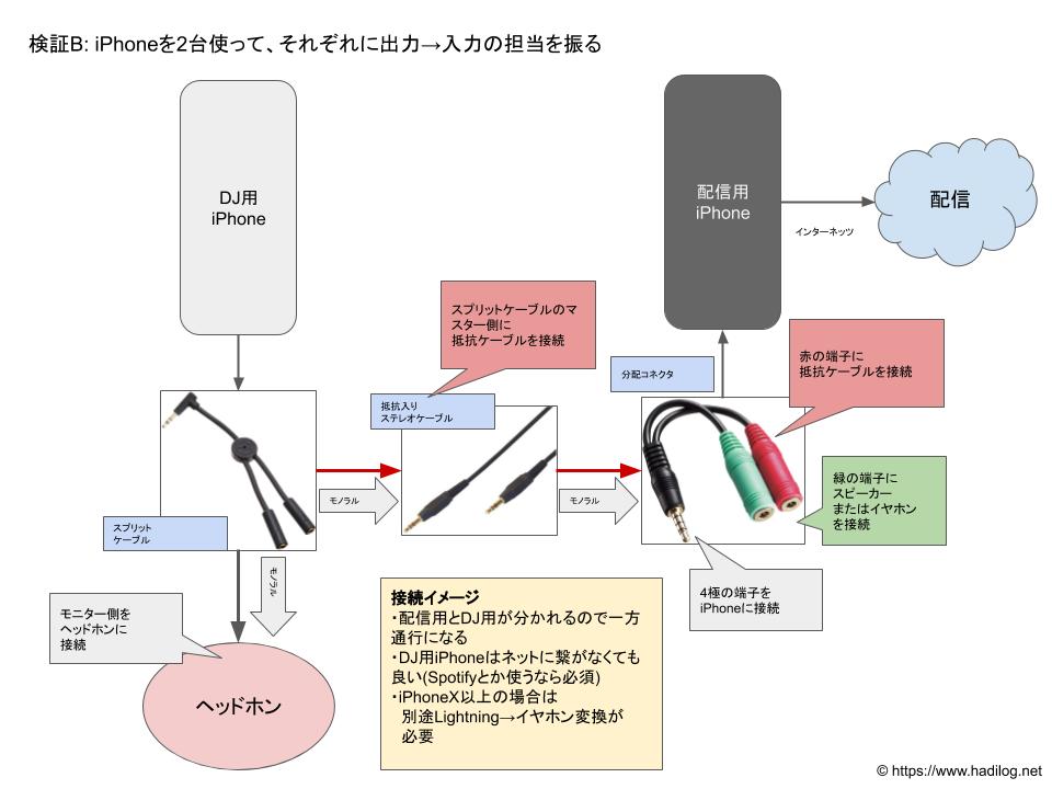 検証B: iPhone2台を使って、それぞれに出力→入力の担当を振る